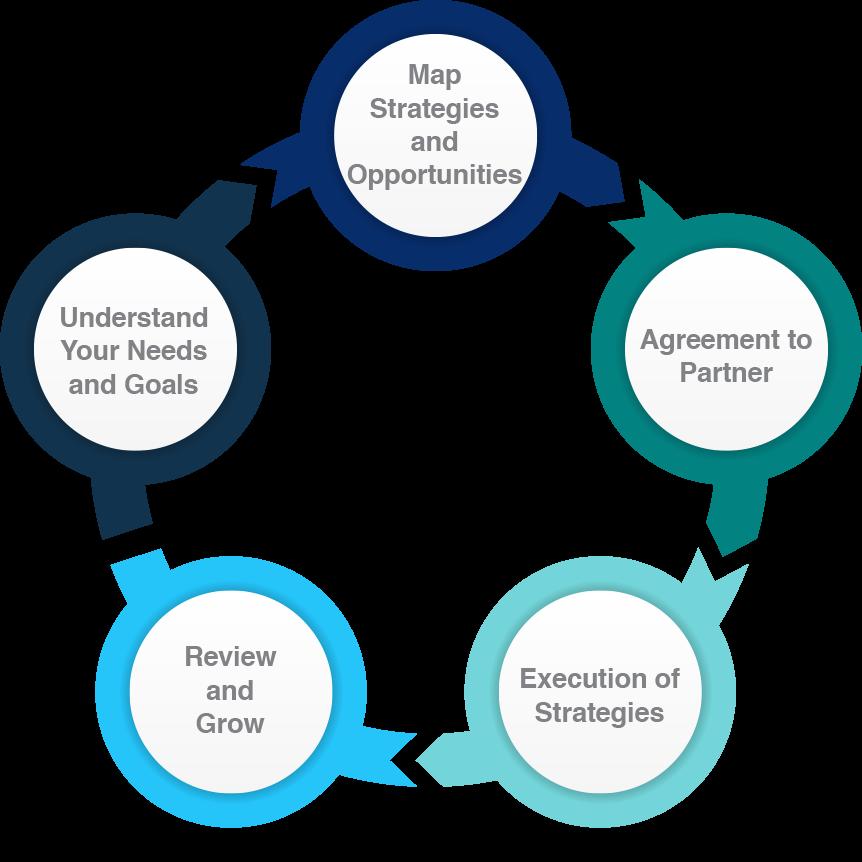 Charter Finance